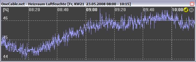 Relative Luftfeuchtigkeit Signal des OneCable.net-Sensors HTM2 als Liniendiagramm mit Zoom