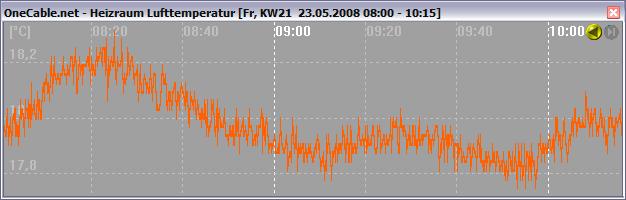 Temperatur Luftfeuchtesensor Signal des OneCable.net-Sensors HTM2 als Liniendiagramm mit Zoom